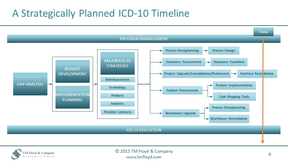 A Strategically Planned ICD-10 Timeline 4 © 2013 TM Floyd & Company   PROGRAM MANAGEMENT Process Reengineering Process Change Outsource ProcurementOutsource Transition Product Upgrade/Consolidation/RetirementInterface Remediation Product Procurement Product Implementation Process Reengineering Warehouse Upgrade Warehouse Remediation GAP ANALYSIS BUDGET DEVELOPMENT IMPLEMENTATION PLANNING MAJOR ICD-10 STRATEGIES Reimbursement Technology Products Analytics Provider Contracts Code Mapping Tools ICD-10 EDUCATION © 2012 TM Floyd & Company Today