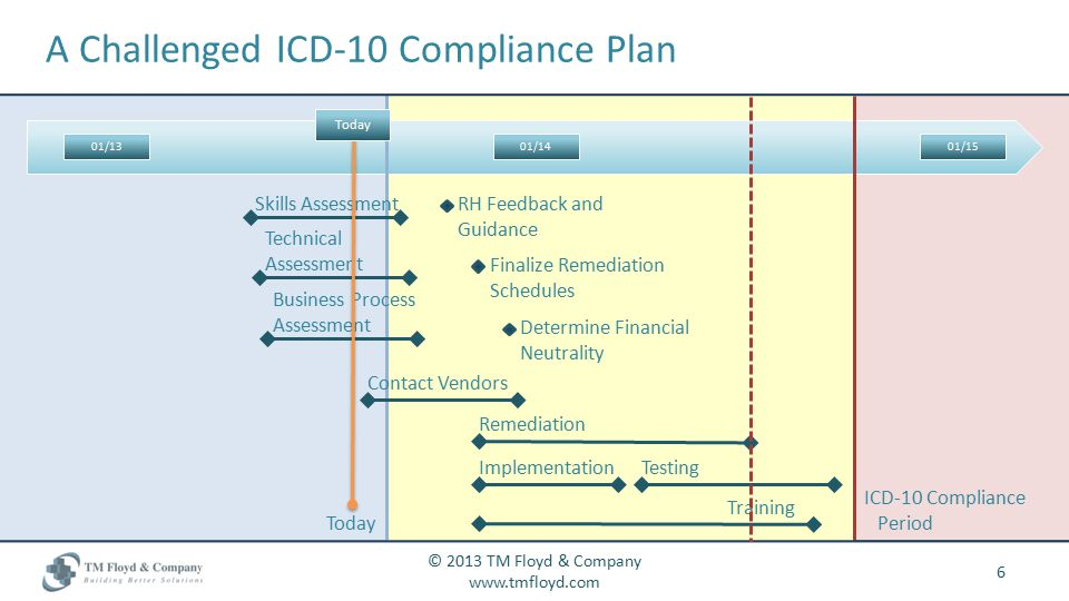 A Challenged ICD-10 Compliance Plan 6 © 2013 TM Floyd & Company www.tmfloyd.com Today ICD-10 Compliance Period 01/1301/1401/15 Skills Assessment Busin