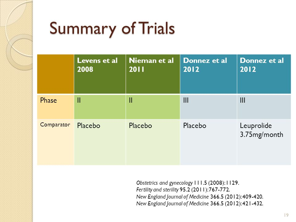 Summary of Trials Levens et al 2008 Nieman et al 2011 Donnez et al 2012 Donnez et al 2012 PhaseII III Comparator Placebo Leuprolide 3.75mg/month Obstetrics and gynecology 111.5 (2008): 1129.