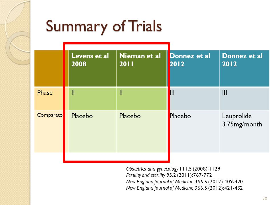 Summary of Trials Levens et al 2008 Nieman et al 2011 Donnez et al 2012 Donnez et al 2012 PhaseII III Comparator Placebo Leuprolide 3.75mg/month 20 Obstetrics and gynecology 111.5 (2008): 1129 Fertility and sterility 95.2 (2011): 767-772 New England Journal of Medicine 366.5 (2012): 409-420 New England Journal of Medicine 366.5 (2012): 421-432