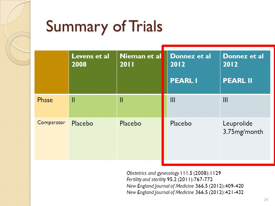 Summary of Trials Levens et al 2008 Nieman et al 2011 Donnez et al 2012 PEARL I Donnez et al 2012 PEARL II PhaseII III Comparator Placebo Leuprolide 3.75mg/month 24 Obstetrics and gynecology 111.5 (2008): 1129 Fertility and sterility 95.2 (2011): 767-772 New England Journal of Medicine 366.5 (2012): 409-420 New England Journal of Medicine 366.5 (2012): 421-432