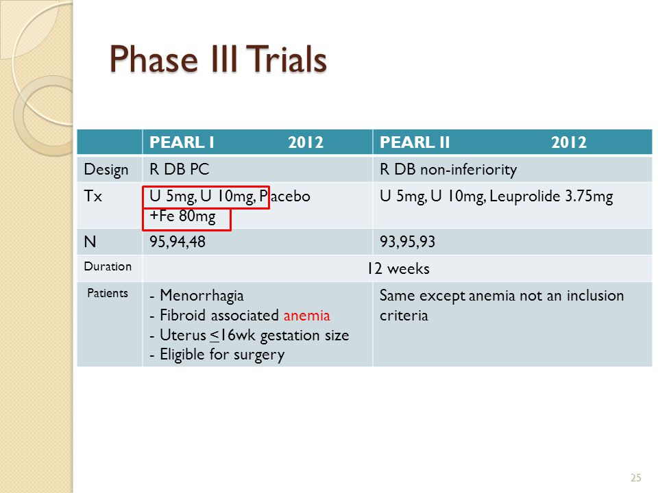 Phase III Trials PEARL I 2012PEARL II 2012 DesignR DB PCR DB non-inferiority TxU 5mg, U 10mg, Placebo +Fe 80mg U 5mg, U 10mg, Leuprolide 3.75mg N95,94,4893,95,93 Duration 12 weeks Patients - Menorrhagia - Fibroid associated anemia - Uterus <16wk gestation size - Eligible for surgery Same except anemia not an inclusion criteria 25