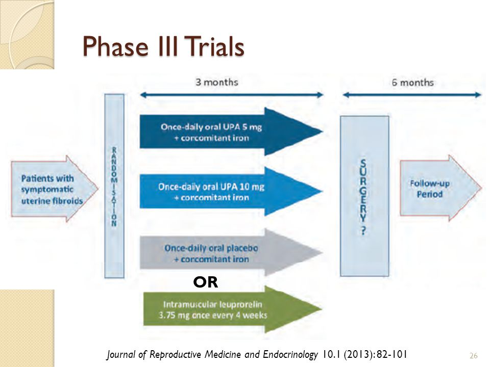 Phase III Trials 26 Journal of Reproductive Medicine and Endocrinology 10.1 (2013): 82-101 OR