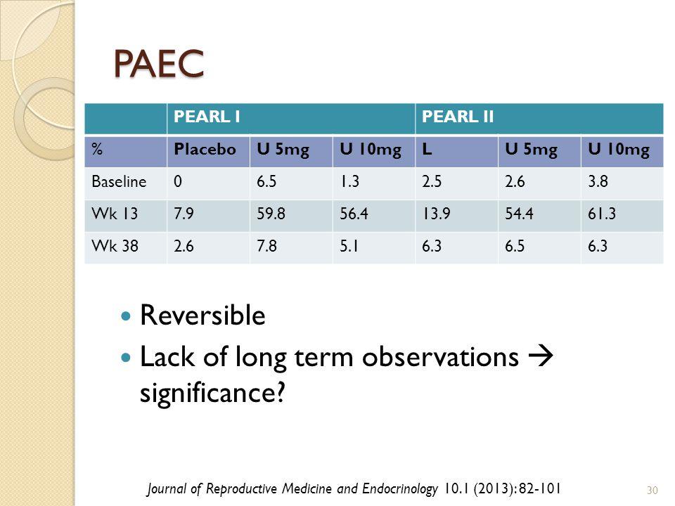 PAEC PEARL IPEARL II %PlaceboU 5mgU 10mgLU 5mgU 10mg Baseline06.51.32.52.63.8 Wk 137.959.856.413.954.461.3 Wk 382.67.85.16.36.56.3 Reversible Lack of