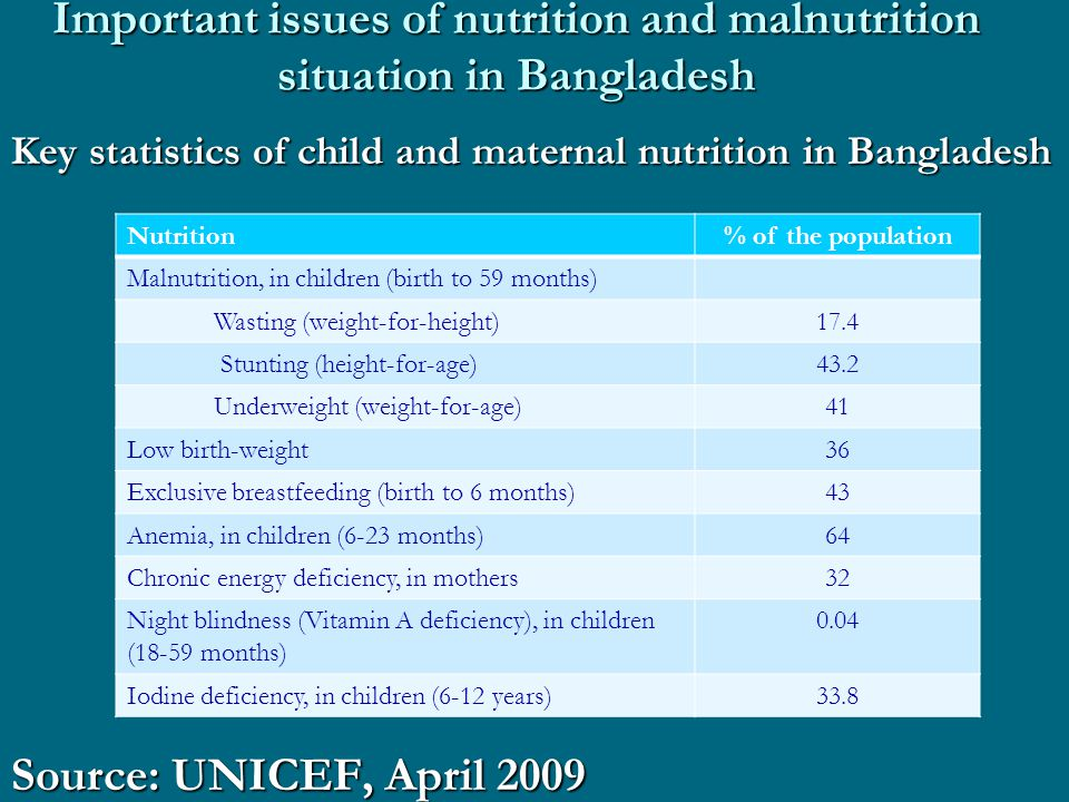 Important issues of nutrition and malnutrition situation in Bangladesh Key statistics of child and maternal nutrition in Bangladesh Source: UNICEF, April 2009 Nutrition% of the population Malnutrition, in children (birth to 59 months) Wasting (weight-for-height)17.4 Stunting (height-for-age)43.2 Underweight (weight-for-age)41 Low birth-weight36 Exclusive breastfeeding (birth to 6 months)43 Anemia, in children (6-23 months)64 Chronic energy deficiency, in mothers32 Night blindness (Vitamin A deficiency), in children (18-59 months) 0.04 Iodine deficiency, in children (6-12 years)33.8