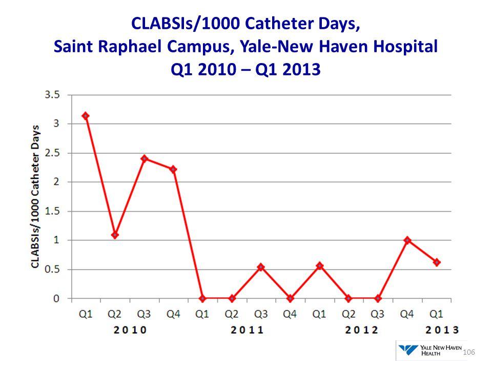 CLABSIs/1000 Catheter Days, Saint Raphael Campus, Yale-New Haven Hospital Q1 2010 – Q1 2013 106