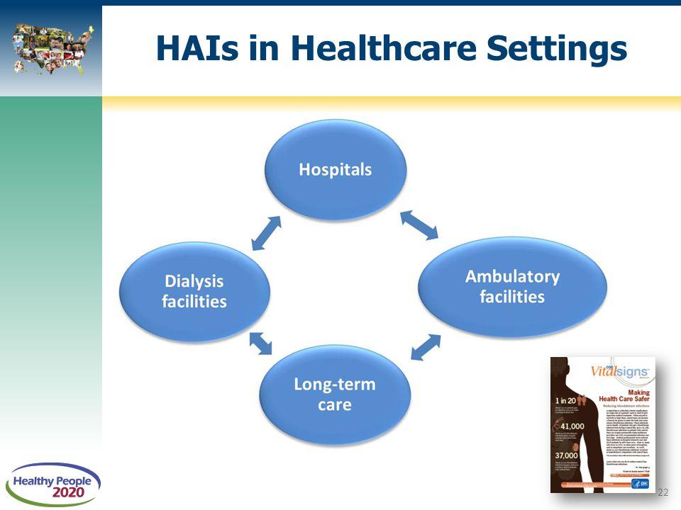HAIs in Healthcare Settings 22