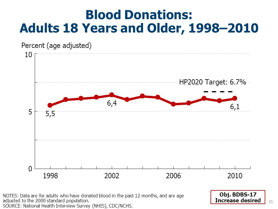 Blood Donations: Adults 18 Years and Older, 1998–2010 NOTES: Data are for adults who have donated blood in the past 12 months, and are age adjusted to