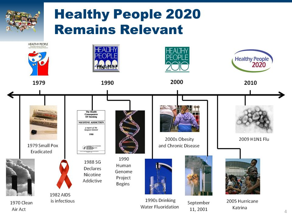 Healthy People 2020 Remains Relevant 4