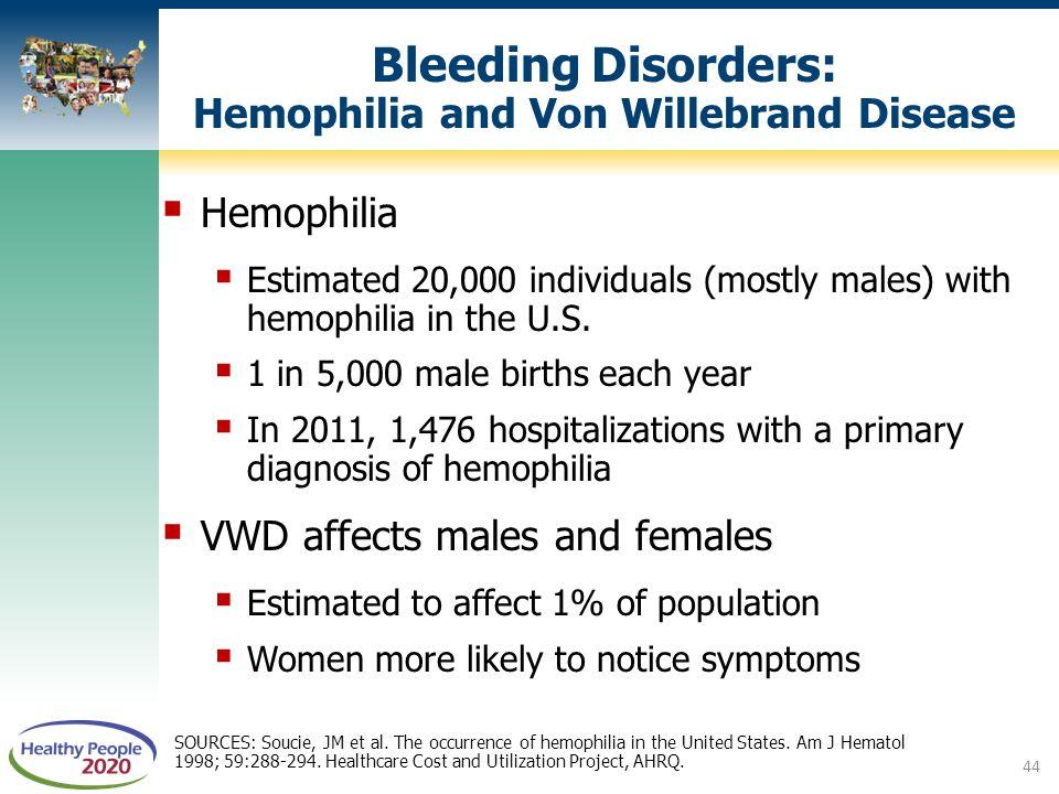Bleeding Disorders: Hemophilia and Von Willebrand Disease  Hemophilia  Estimated 20,000 individuals (mostly males) with hemophilia in the U.S.  1 i