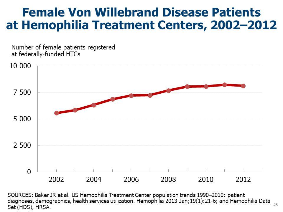 Female Von Willebrand Disease Patients at Hemophilia Treatment Centers, 2002–2012 SOURCES: Baker JR et al. US Hemophilia Treatment Center population t
