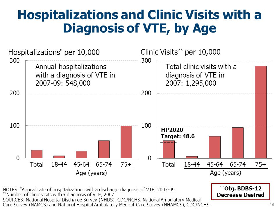 NOTES: * Annual rate of hospitalizations with a discharge diagnosis of VTE, 2007-09. ** Number of clinic visits with a diagnosis of VTE, 2007. SOURCES