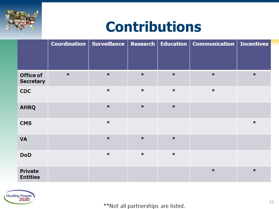Contributions **Not all partnerships are listed. 52
