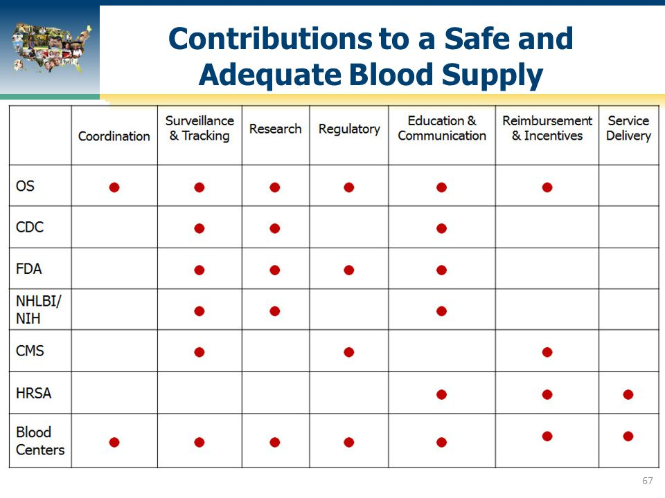 Contributions to a Safe and Adequate Blood Supply 67