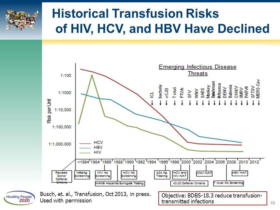 Busch, et. al., Transfusion, Oct 2013, in press. Used with permission Objective: BDBS-18.3 reduce transfusion- transmitted infections Historical Trans