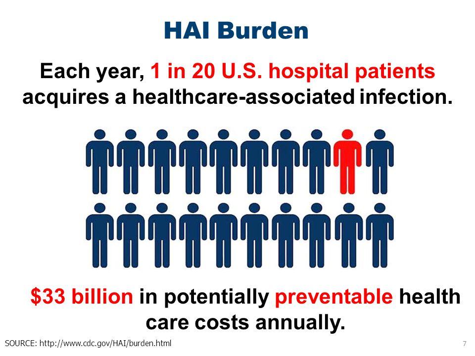 Each year, 1 in 20 U.S. hospital patients acquires a healthcare-associated infection. SOURCE: http://www.cdc.gov/HAI/burden.html HAI Burden $33 billio