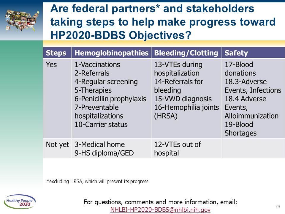 Are federal partners* and stakeholders taking steps to help make progress toward HP2020-BDBS Objectives? For questions, comments and more information,