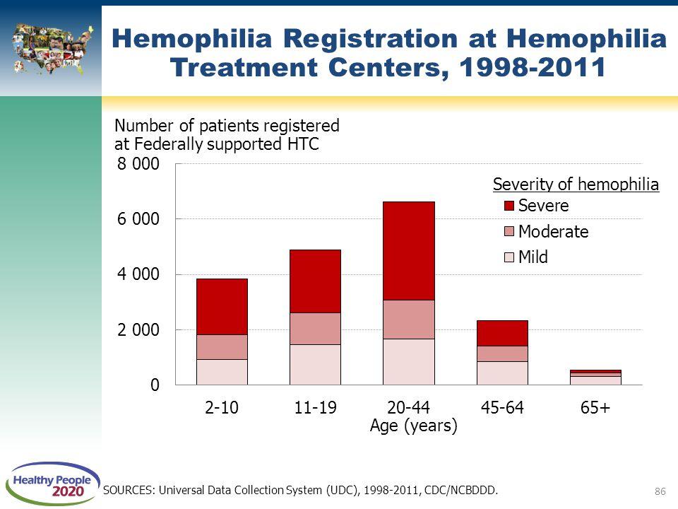 SOURCES: Universal Data Collection System (UDC), 1998-2011, CDC/NCBDDD. Hemophilia Registration at Hemophilia Treatment Centers, 1998-2011 86