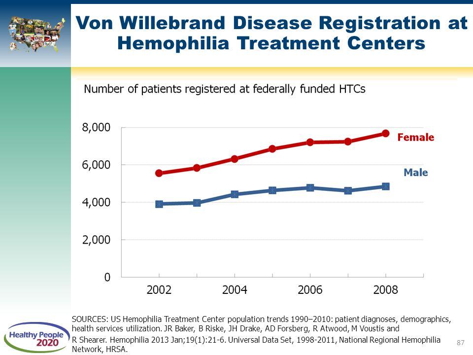 SOURCES: US Hemophilia Treatment Center population trends 1990–2010: patient diagnoses, demographics, health services utilization. JR Baker, B Riske,
