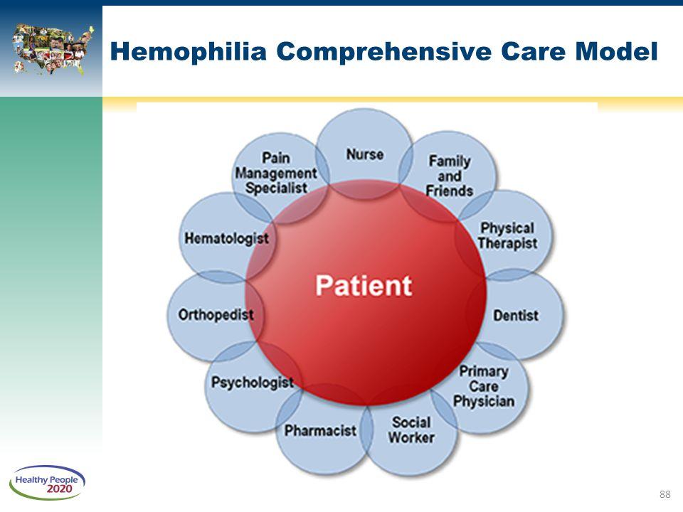 Hemophilia Comprehensive Care Model 88