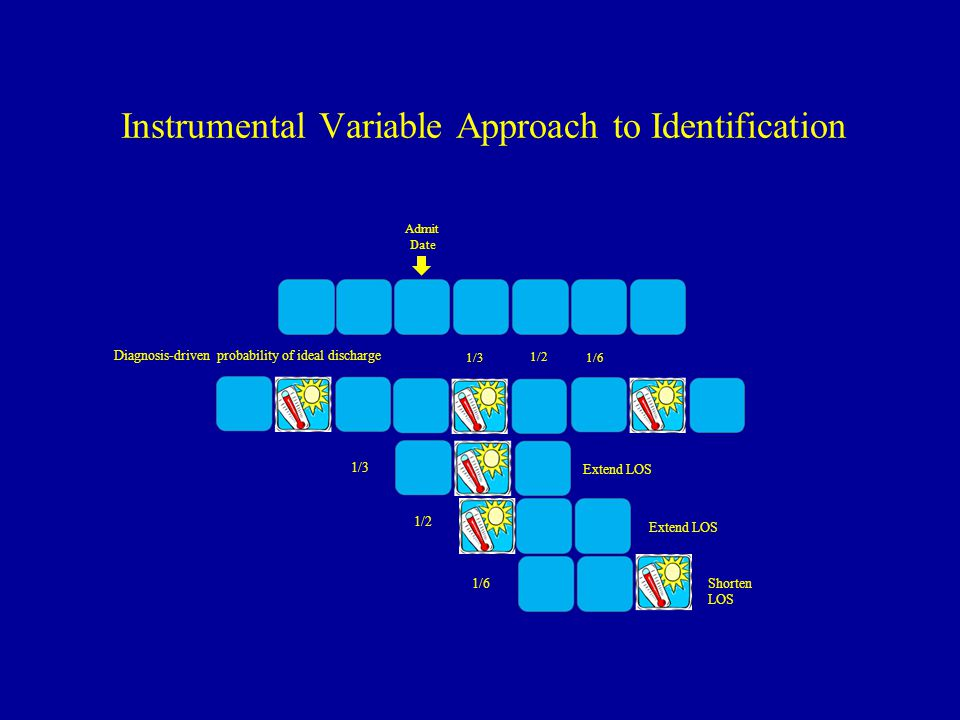 Instrumental Variable Approach to Identification 1/3 1/2 1/6 Diagnosis-driven probability of ideal discharge Admit Date Extend LOS Shorten LOS 1/3 1/2 1/6