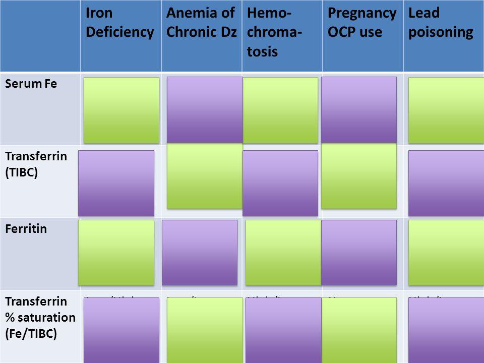 Platelets vs.Coagulation PT (9-13 sec) and PT (29-34 sec).