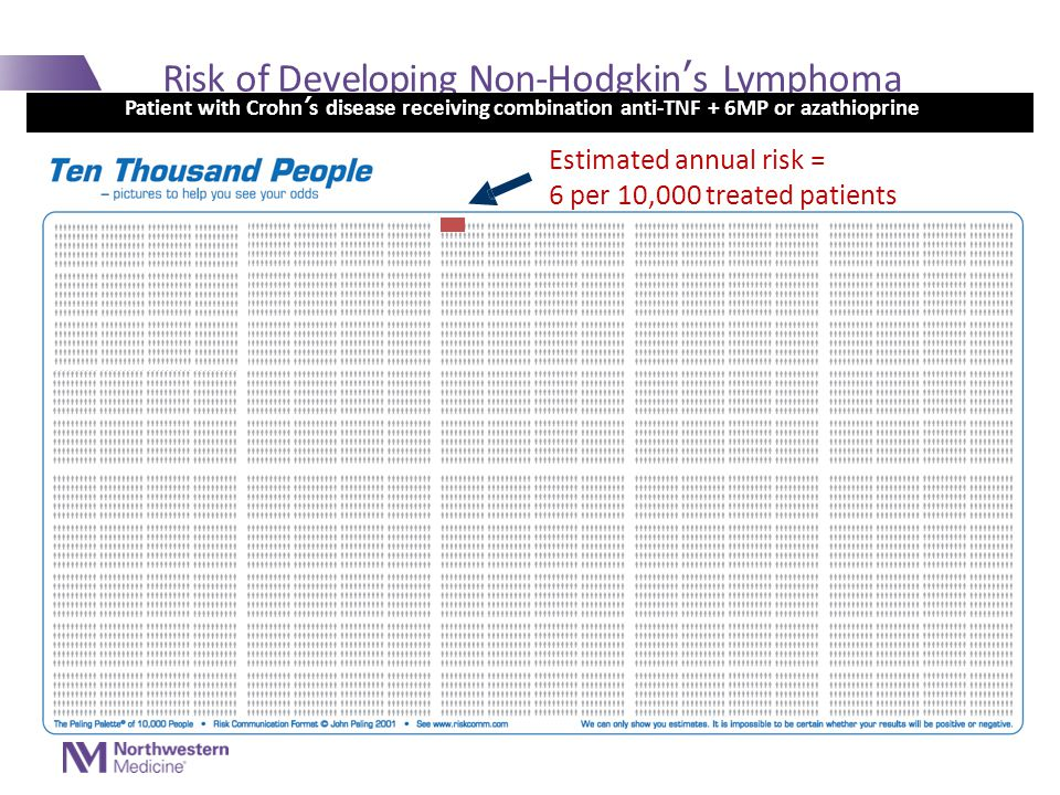Risk of Developing Non-Hodgkin ' s Lymphoma Patient with Crohn ' s disease receiving combination anti-TNF + 6MP or azathioprine Estimated annual risk = 6 per 10,000 treated patients