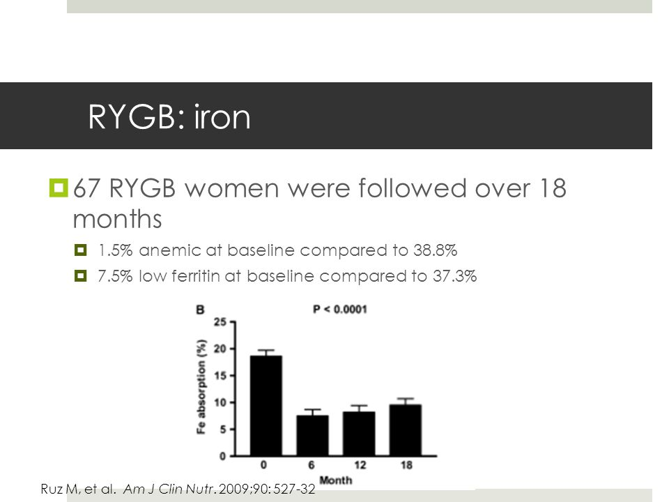 RYGB: iron  67 RYGB women were followed over 18 months  1.5% anemic at baseline compared to 38.8%  7.5% low ferritin at baseline compared to 37.3% Ruz M, et al.
