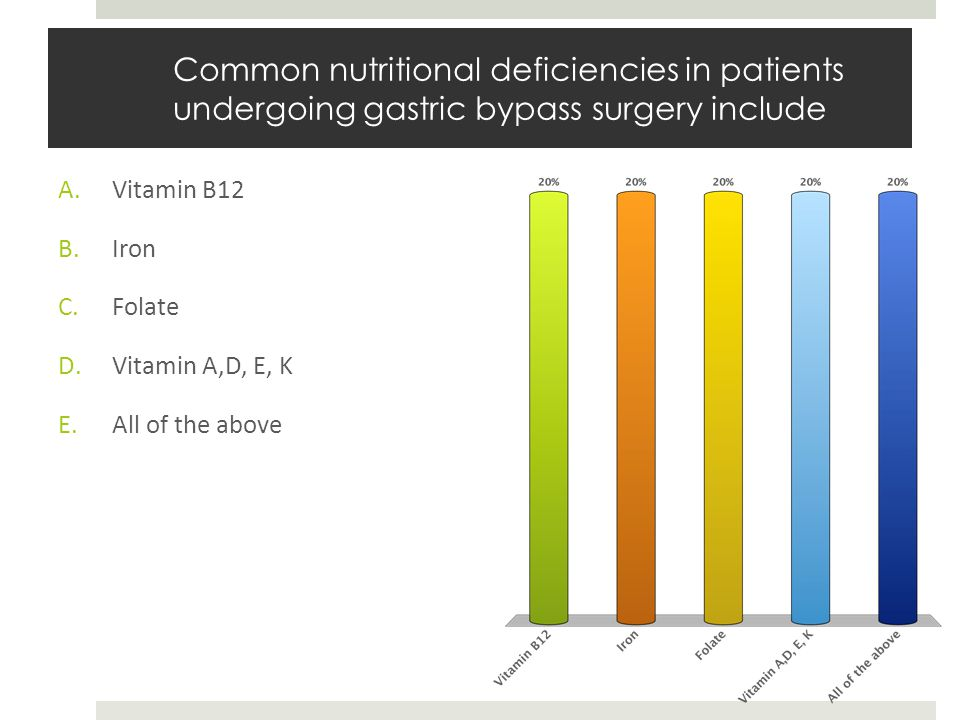 Common nutritional deficiencies in patients undergoing gastric bypass surgery include A.Vitamin B12 B.Iron C.Folate D.Vitamin A,D, E, K E.All of the a