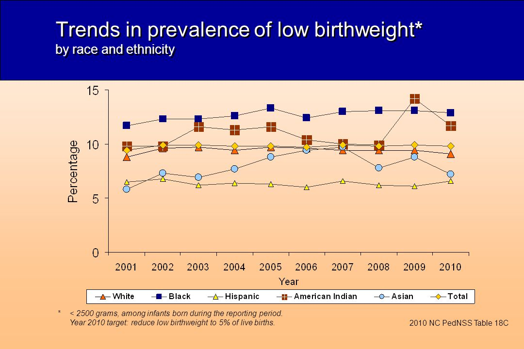 Trends in prevalence of low birthweight* by race and ethnicity 2010 NC PedNSS Table 18C *< 2500 grams, among infants born during the reporting period.