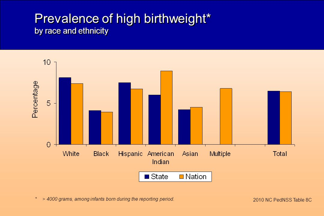 Prevalence of high birthweight* by race and ethnicity 2010 NC PedNSS Table 8C *> 4000 grams, among infants born during the reporting period.