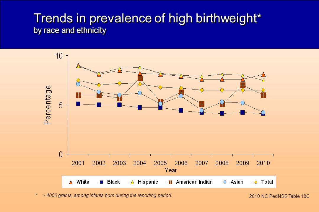 Trends in prevalence of high birthweight * by race and ethnicity 2010 NC PedNSS Table 18C *> 4000 grams, among infants born during the reporting period.