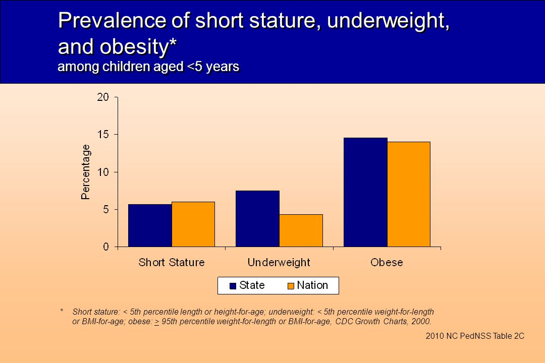 Prevalence of short stature, underweight, and obesity* among children aged <5 years 2010 NC PedNSS Table 2C *Short stature: 95th percentile weight-for-length or BMI-for-age, CDC Growth Charts, 2000.