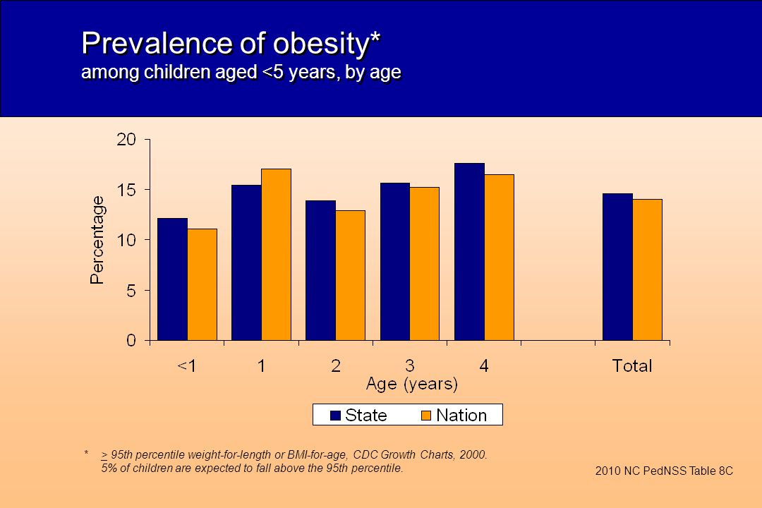 Prevalence of obesity* among children aged <5 years, by age *> 95th percentile weight-for-length or BMI-for-age, CDC Growth Charts, 2000.