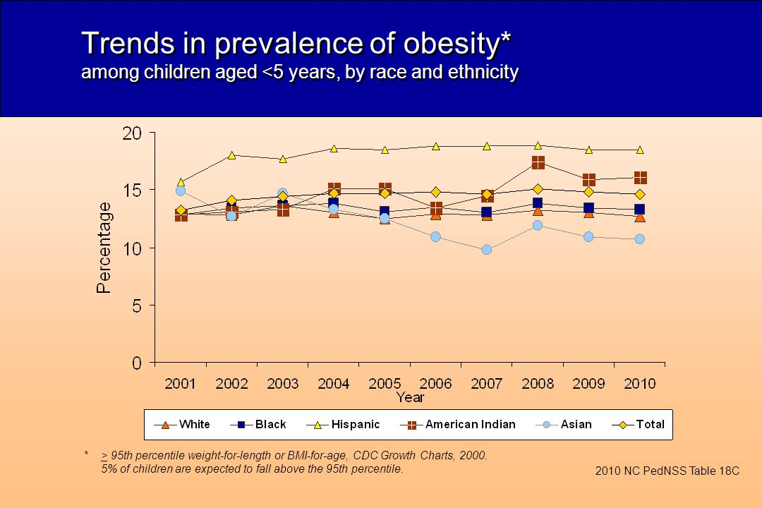 Trends in prevalence of obesity* among children aged <5 years, by race and ethnicity *> 95th percentile weight-for-length or BMI-for-age, CDC Growth Charts, 2000.