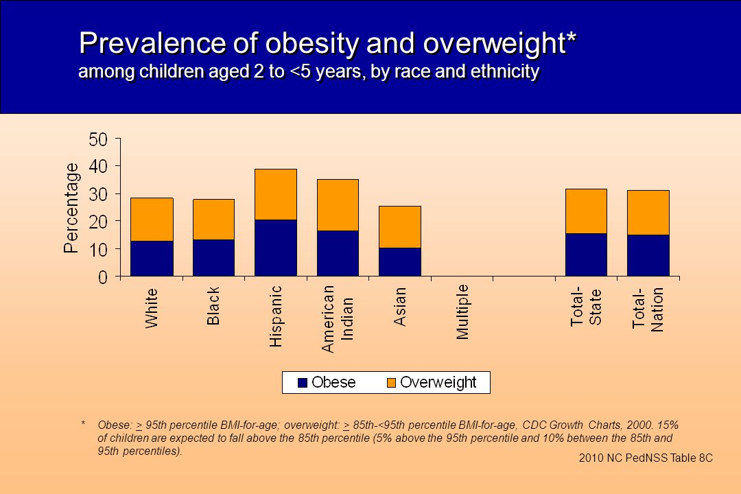Prevalence of obesity and overweight* among children aged 2 to <5 years, by race and ethnicity *Obese: > 95th percentile BMI-for-age; overweight: > 85th-<95th percentile BMI-for-age, CDC Growth Charts, 2000.
