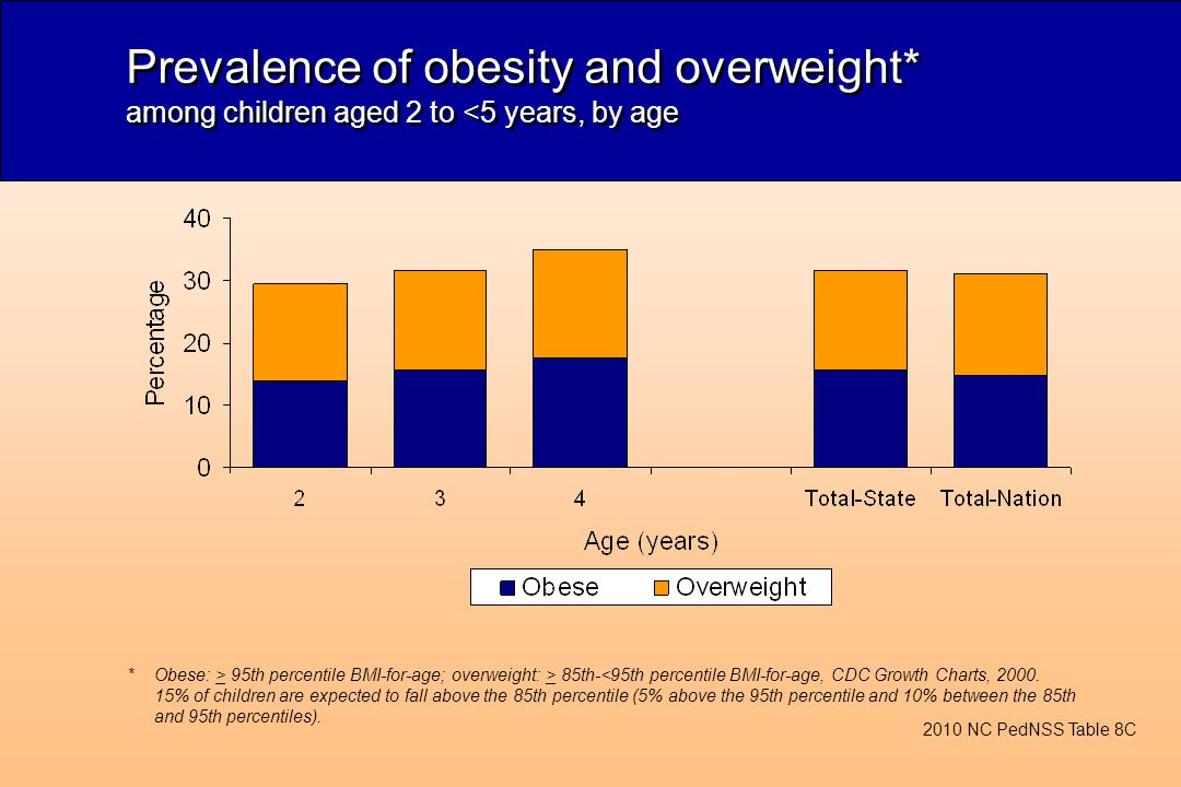 Prevalence of obesity and overweight* among children aged 2 to <5 years, by age *Obese: > 95th percentile BMI-for-age; overweight: > 85th-<95th percentile BMI-for-age, CDC Growth Charts, 2000.