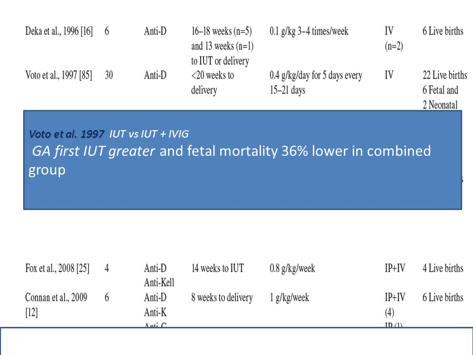 Voto et al. 1997 Voto et al. 1997 IUT vs IUT + IVIG GA first IUT greater and fetal mortality 36% lower in combined group