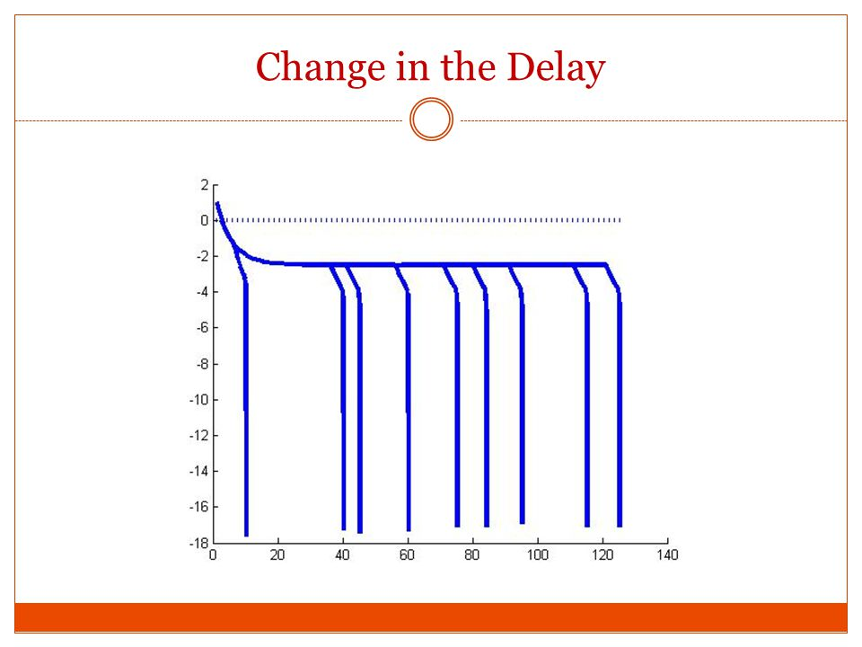 Change in the Delay