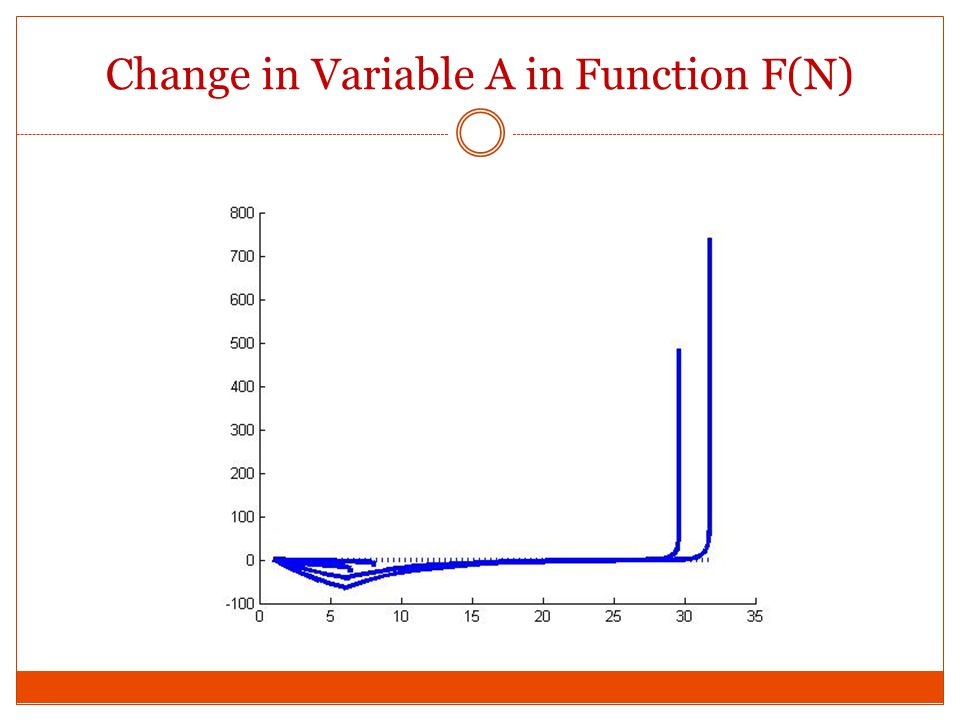Change in Variable A in Function F(N)