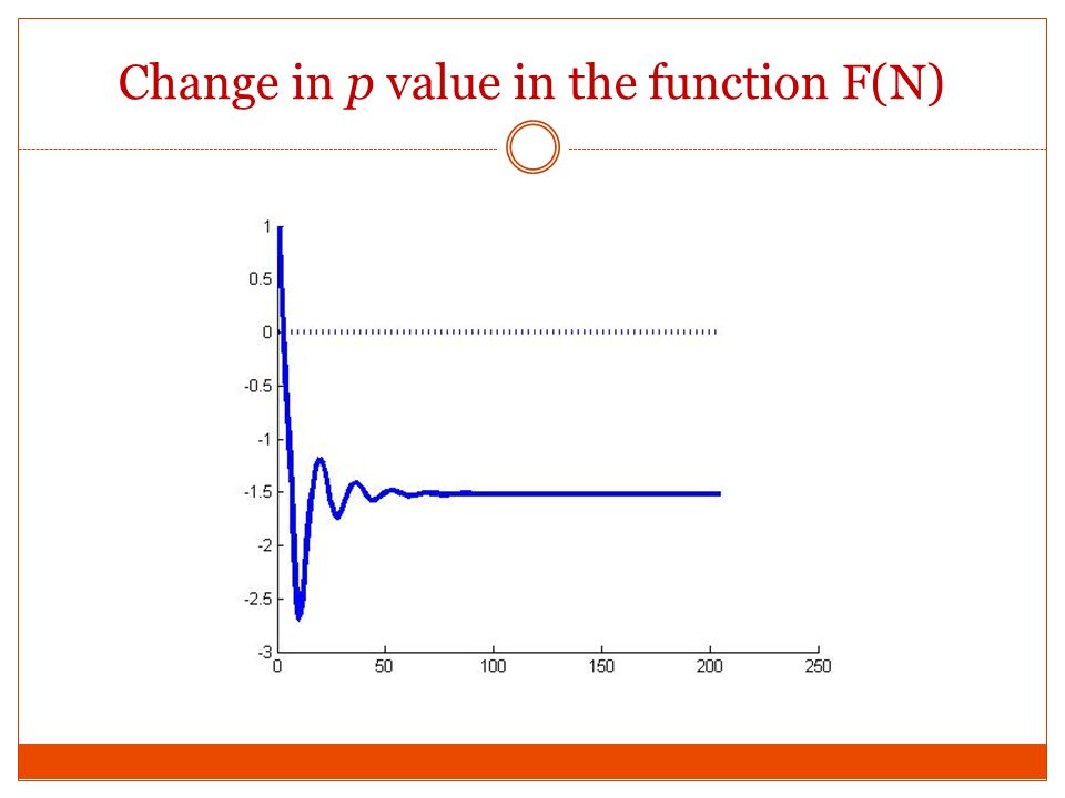 Change in p value in the function F(N)