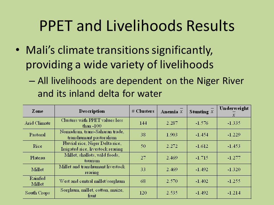PPET and Livelihoods Results Mali's climate transitions significantly, providing a wide variety of livelihoods – All livelihoods are dependent on the