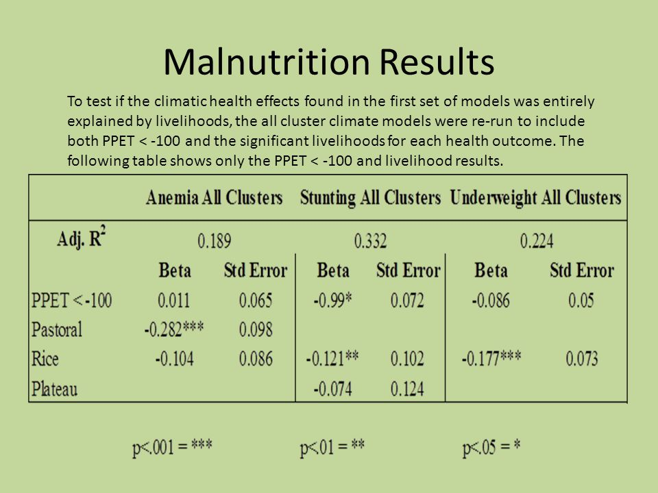 Malnutrition Results To test if the climatic health effects found in the first set of models was entirely explained by livelihoods, the all cluster climate models were re-run to include both PPET < -100 and the significant livelihoods for each health outcome.
