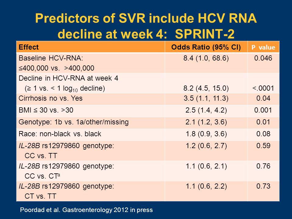 Predictors of SVR include HCV RNA decline at week 4: SPRINT-2 EffectOdds Ratio (95% CI) P value Baseline HCV-RNA: ≤400,000 vs.