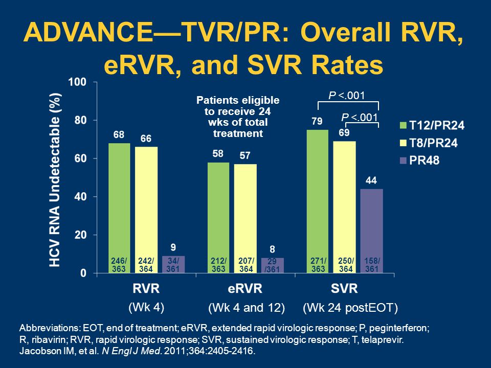 ADVANCE—TVR/PR: Overall RVR, eRVR, and SVR Rates 246/ 363 242/ 364 34/ 361 271/ 363 250/ 364 158/ 361 212/ 363 207/ 364 29 /361 (Wk 4) (Wk 4 and 12) (