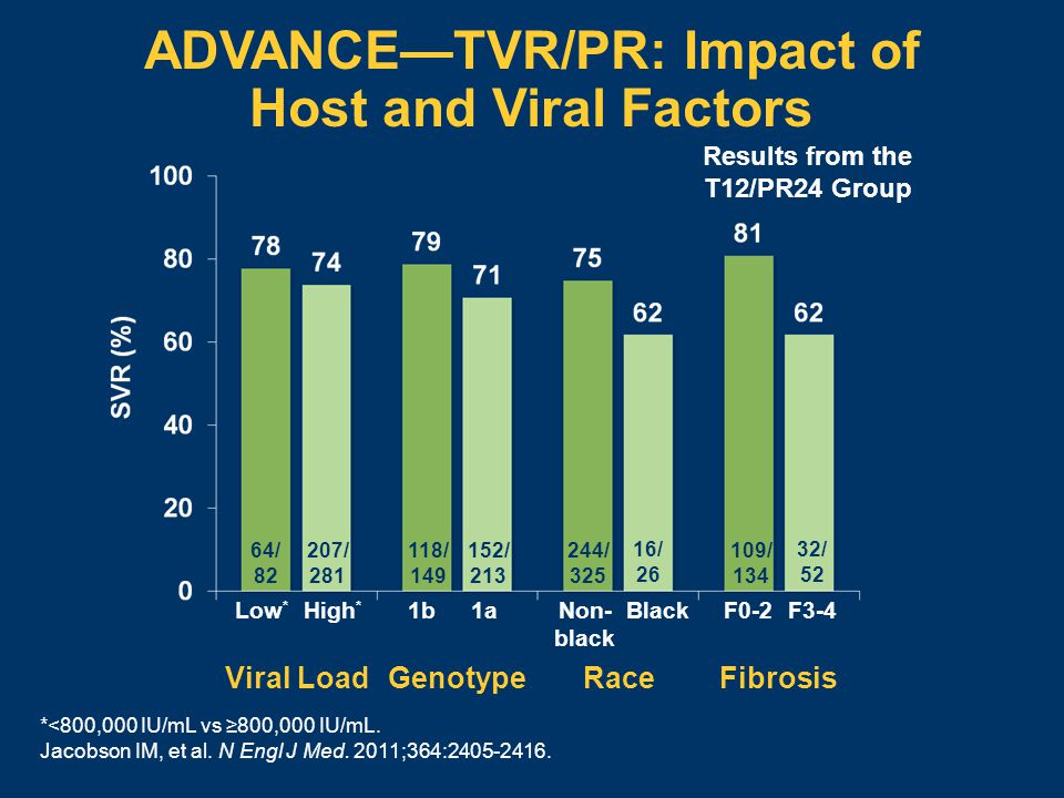 ADVANCE—TVR/PR: Impact of Host and Viral Factors *<800,000 IU/mL vs ≥800,000 IU/mL. Jacobson IM, et al. N Engl J Med. 2011;364:2405-2416. Results from