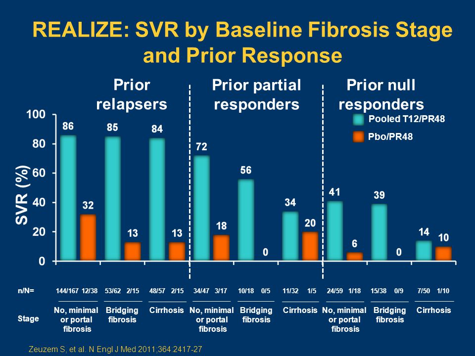 REALIZE: SVR by Baseline Fibrosis Stage and Prior Response Prior relapsers Prior partial responders Prior null responders 2/15 n/N= 53/62144/16712/380