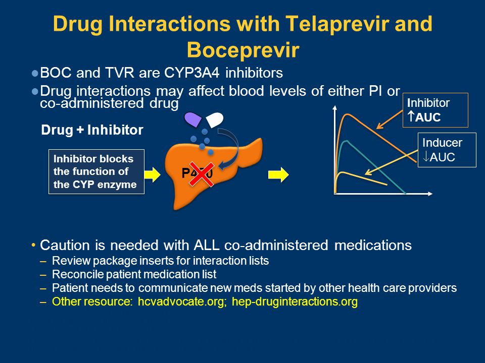 Drug Interactions with Telaprevir and Boceprevir BOC and TVR are CYP3A4 inhibitors Drug interactions may affect blood levels of either PI or co-admini