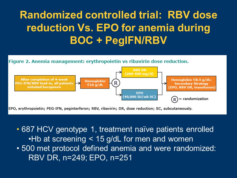 Randomized controlled trial: RBV dose reduction Vs. EPO for anemia during BOC + PegIFN/RBV 687 HCV genotype 1, treatment naïve patients enrolled Hb at