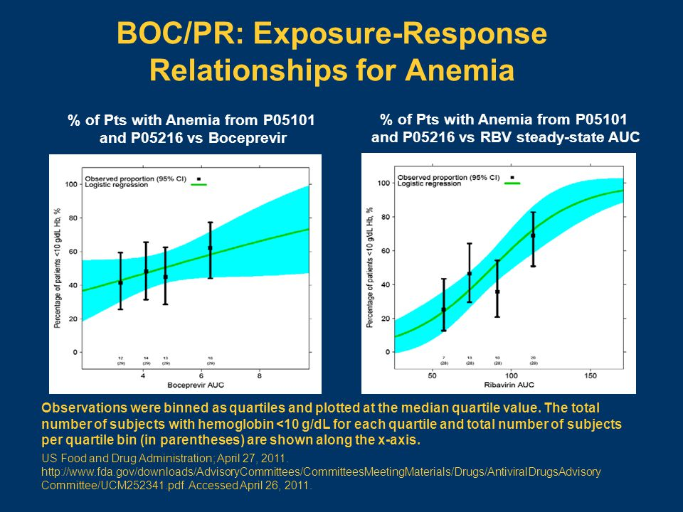 BOC/PR: Exposure-Response Relationships for Anemia % of Pts with Anemia from P05101 and P05216 vs Boceprevir % of Pts with Anemia from P05101 and P052